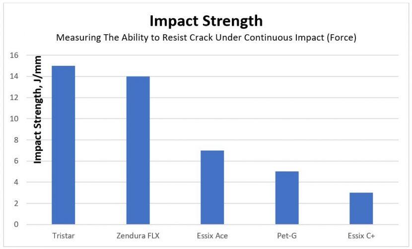 Impact strength of Tristar